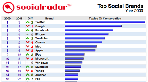 Excerpt from Top 50 Social Brands